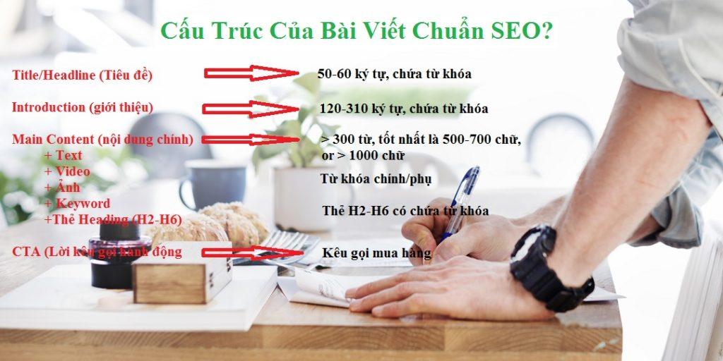 Dịch vụ viết nội dung website giá rẻ, chất lượng cải thiện thứ hạng Google nhanh chóng